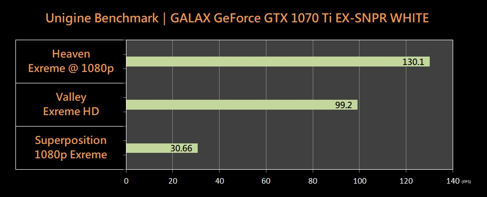 影驰 GALAX GEFORCE GTX 1070 TI EX-SNPR WHITE 评测