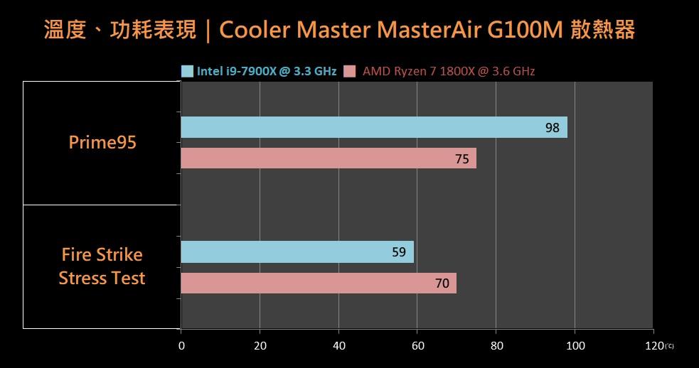 COOLER MASTER 酷冷至尊 MASTERAIR G100M 散热器评测