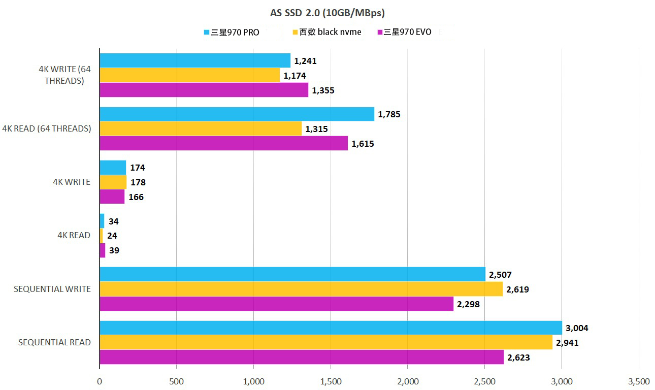 三星970 Pro M.2 NVMe SSD固态硬盘评测
