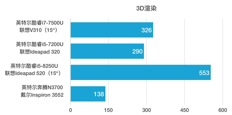 联想 Lenovo V310 评测