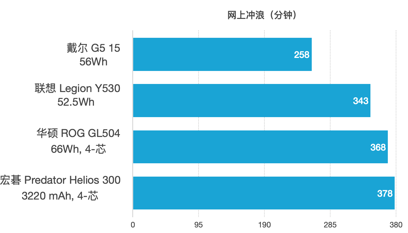 Dell 戴尔G5 15 5587 评测