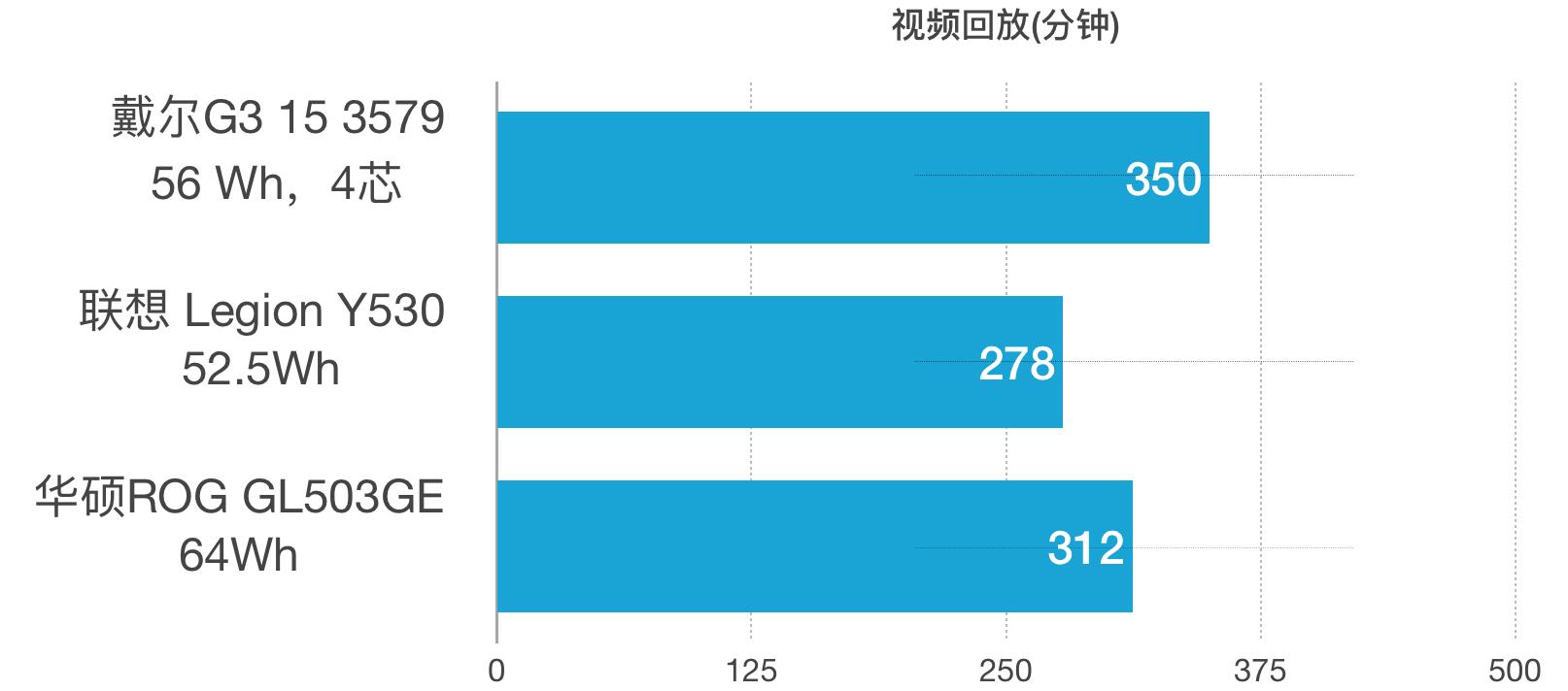 Dell 戴尔 G3 15 3579 评测