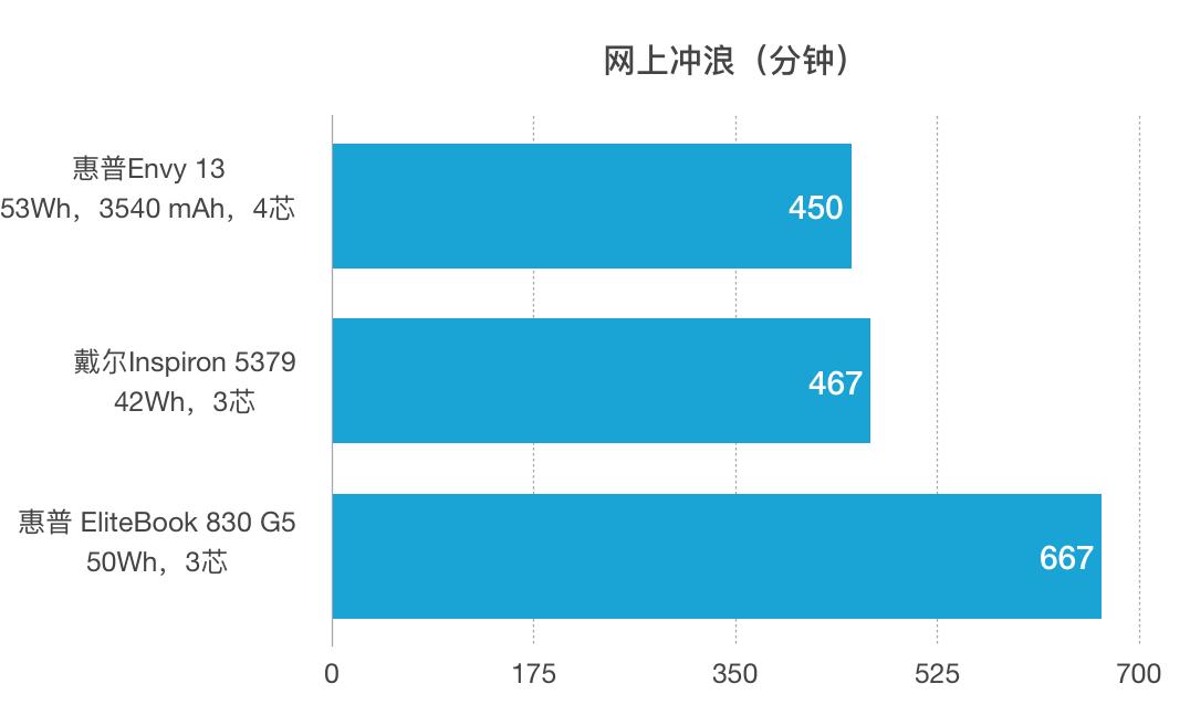 HP 惠普 Envy 13 2018(13-ah0000)评测