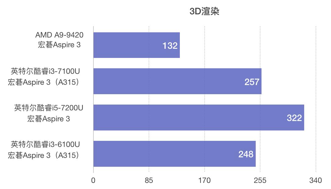 Acer 宏碁 Aspire 3(A315-21)评测
