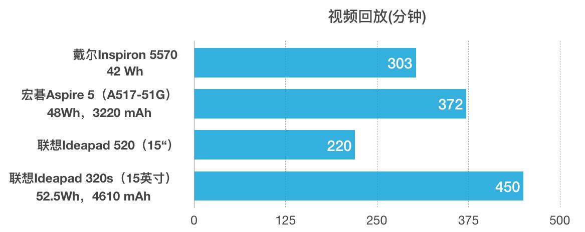 Dell 戴尔 Inspiron灵越15 (5570)评测