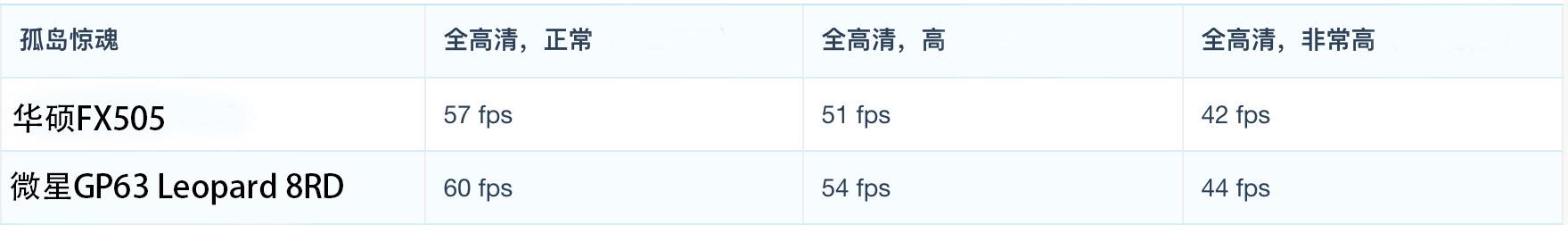 ASUS 华硕 飞行堡垒6代( FX505/FX86FE)评测