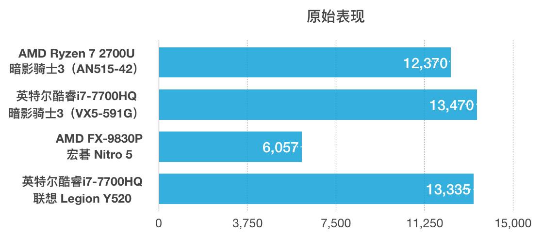 Acer 宏碁 暗影骑士3锐龙版(AN515-42)评测