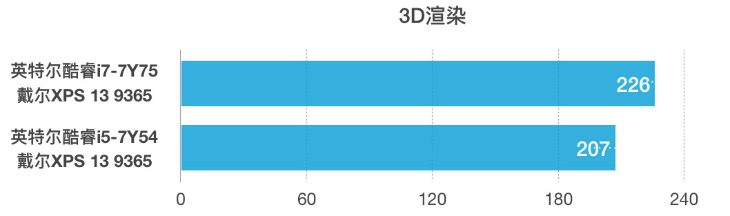 Dell 戴尔XPS 13(9365)评测