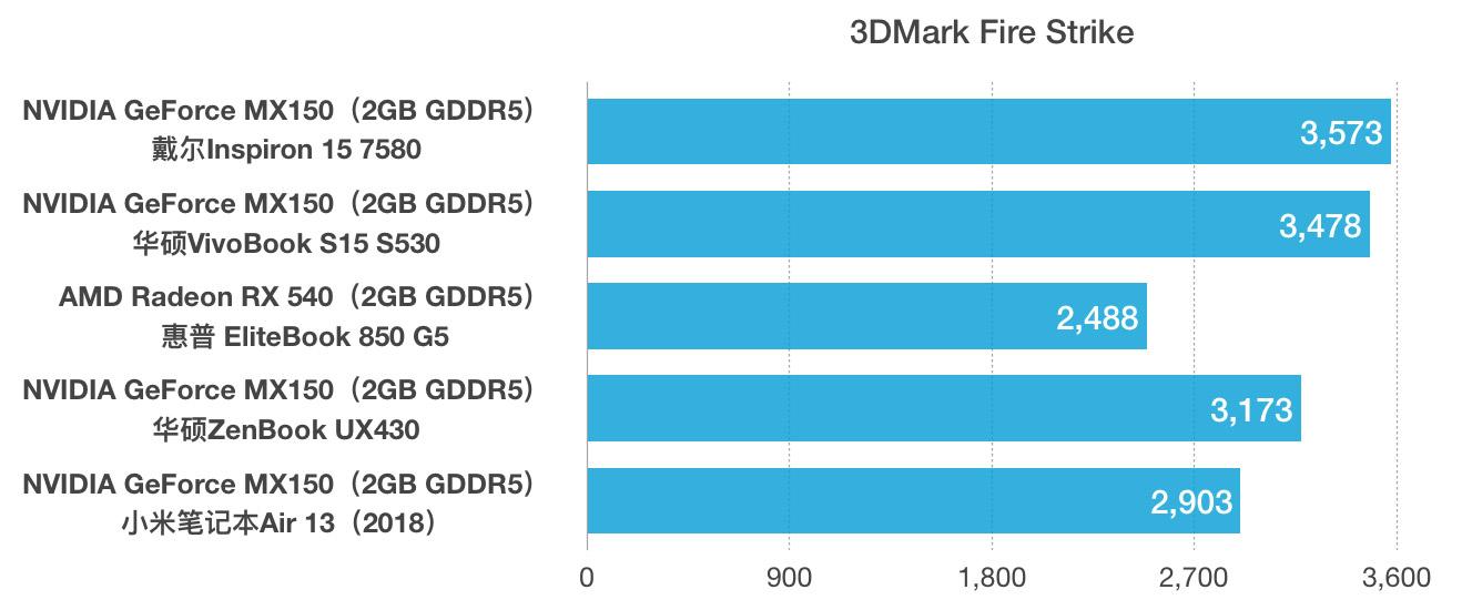 Dell 戴尔Inspiron灵越15(7580)评测