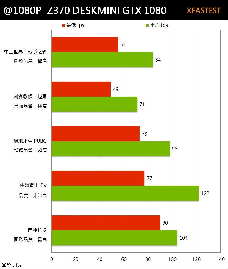 ASROCK 华擎 Z370 DESKMINI GTX 1080 迷你游戏主机评测