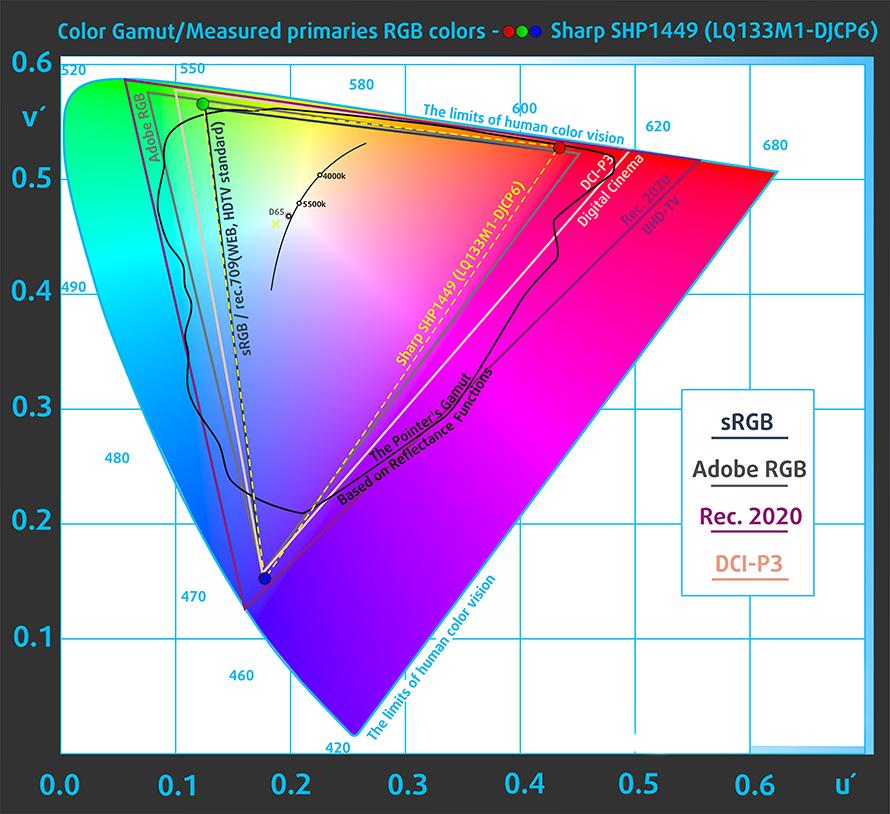 戴尔 XPS 13(9360)评测
