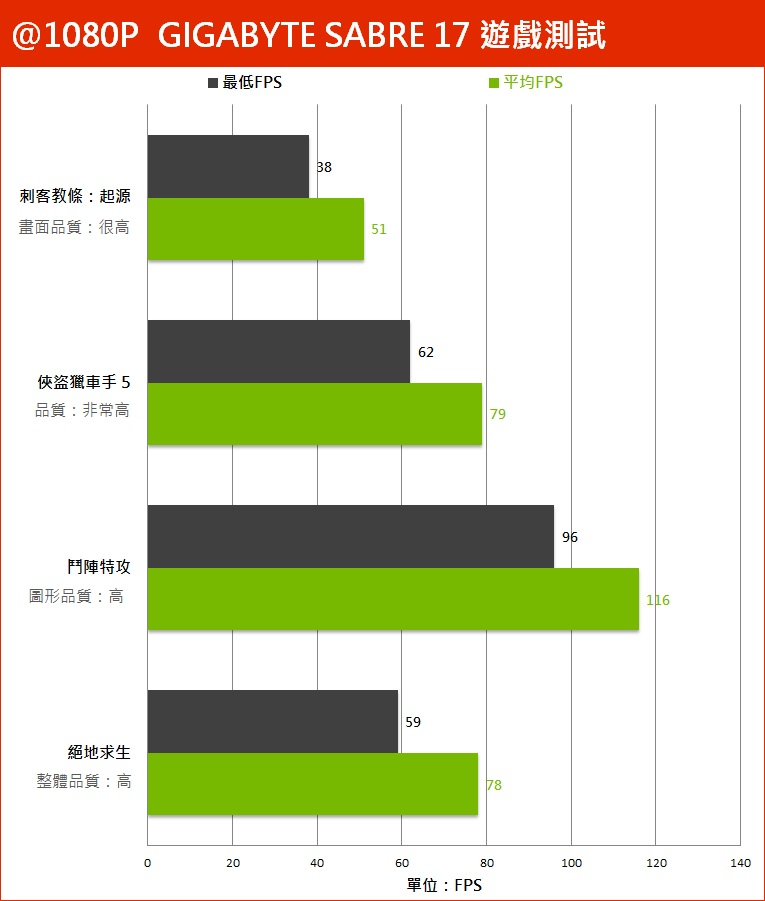 GIGABYTE 技嘉 SABRE 17 评测