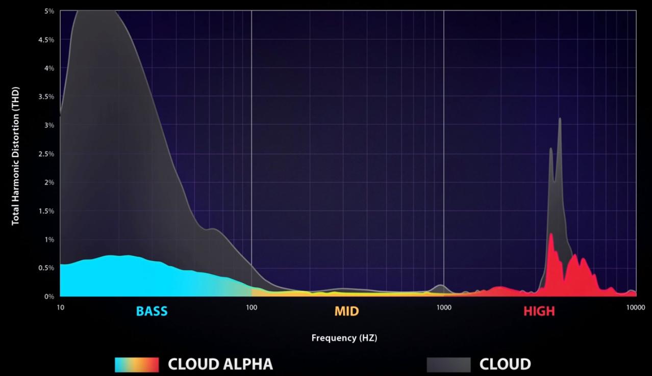 金士顿 HYPERX CLOUD ALPHA 电竞耳机 评测