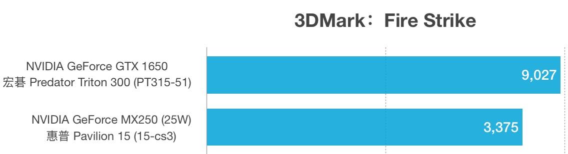 NVIDIA GeForce GTX 1650和MX250性能跑分对比评测