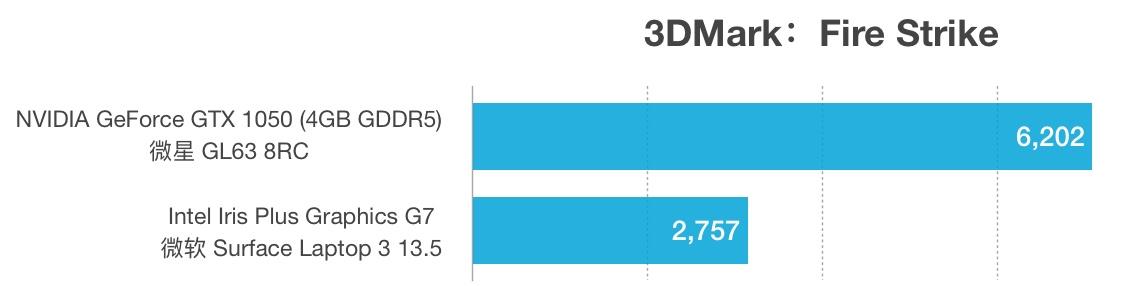 GTX 1050和Intel Iris Plus G7性能跑分对比评测
