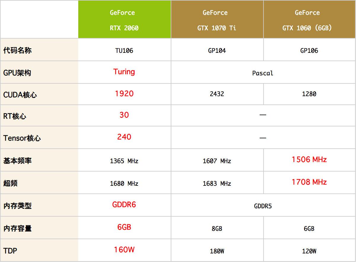 NVIDIA GeForce RTX 2060性能跑分和游戏测试评测
