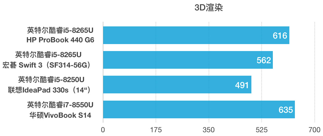 HP 惠普ProBook 440 G6评测