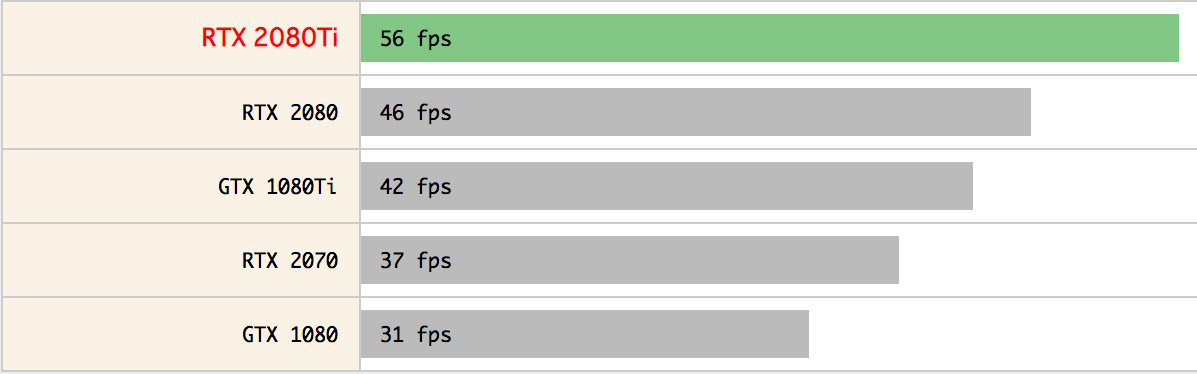 NVIDIA GeForce RTX 2080 Ti性能跑分和游戏测试评测
