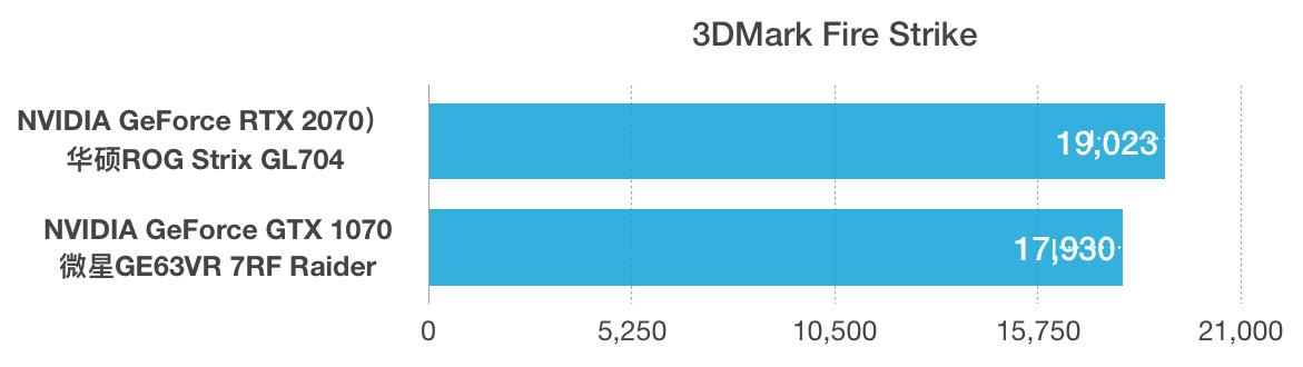 NVIDIA GeForce RTX 2070和GTX 1070性能跑分对比评测