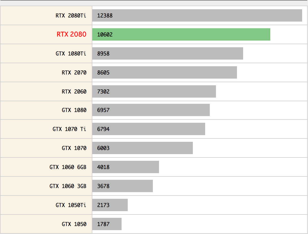 NVIDIA GeForce RTX 2080性能跑分和游戏测试评测