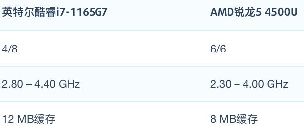 i7-1165G7和AMD R5 4500U性能跑分对比和评测