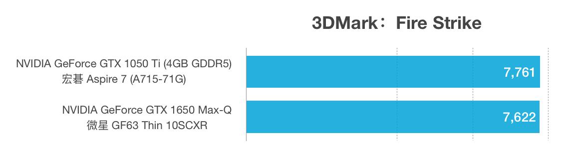 GTX 1050 Ti和1650 Max-Q性能跑分对比评测
