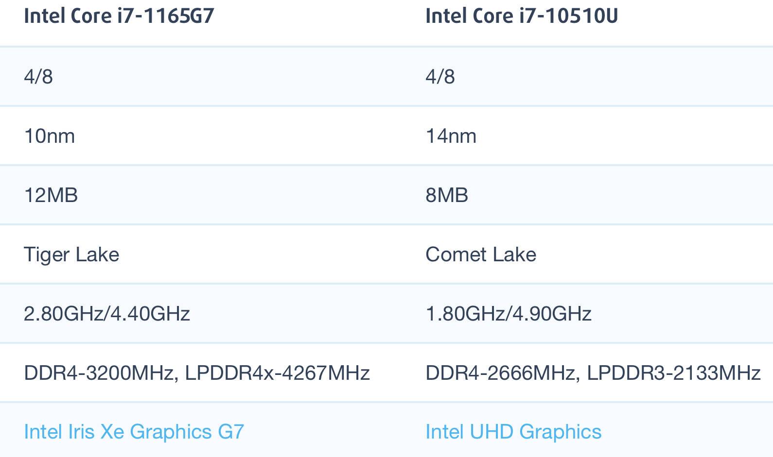 Intel Core i7-1165G7和i7-10510U性能跑分对比评测