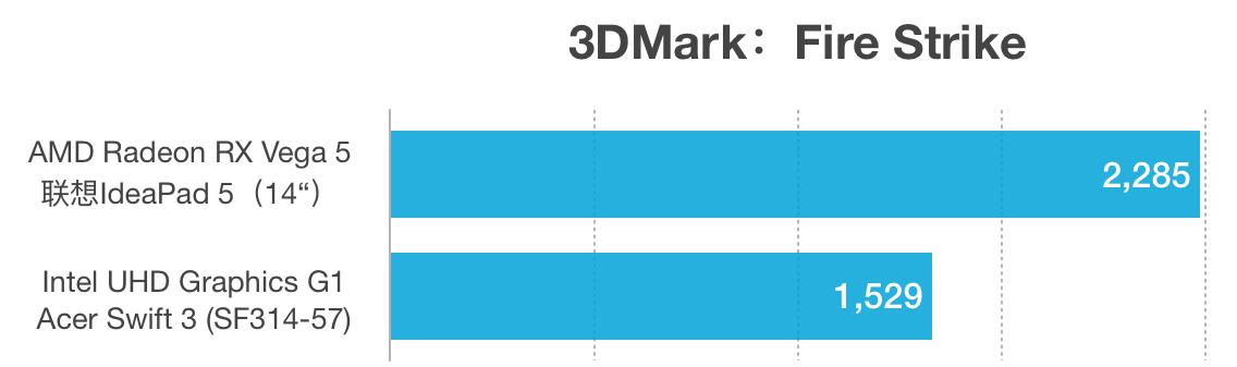 AMD Ryzen 3 4300U和i3-1005G1性能跑分对比评测