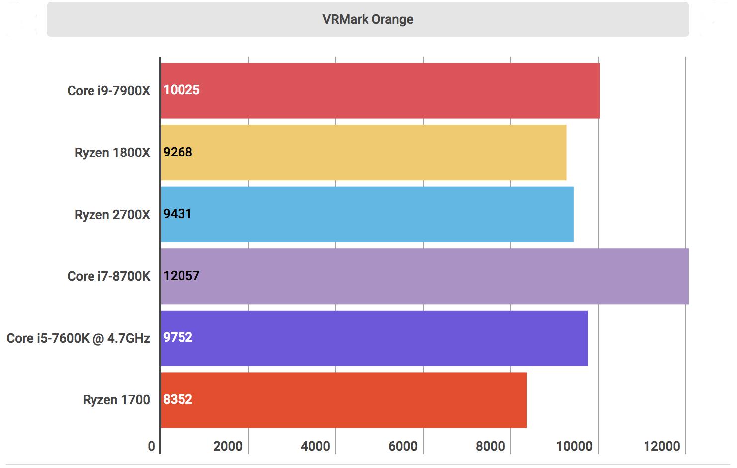 AMD Ryzen 2700X评测