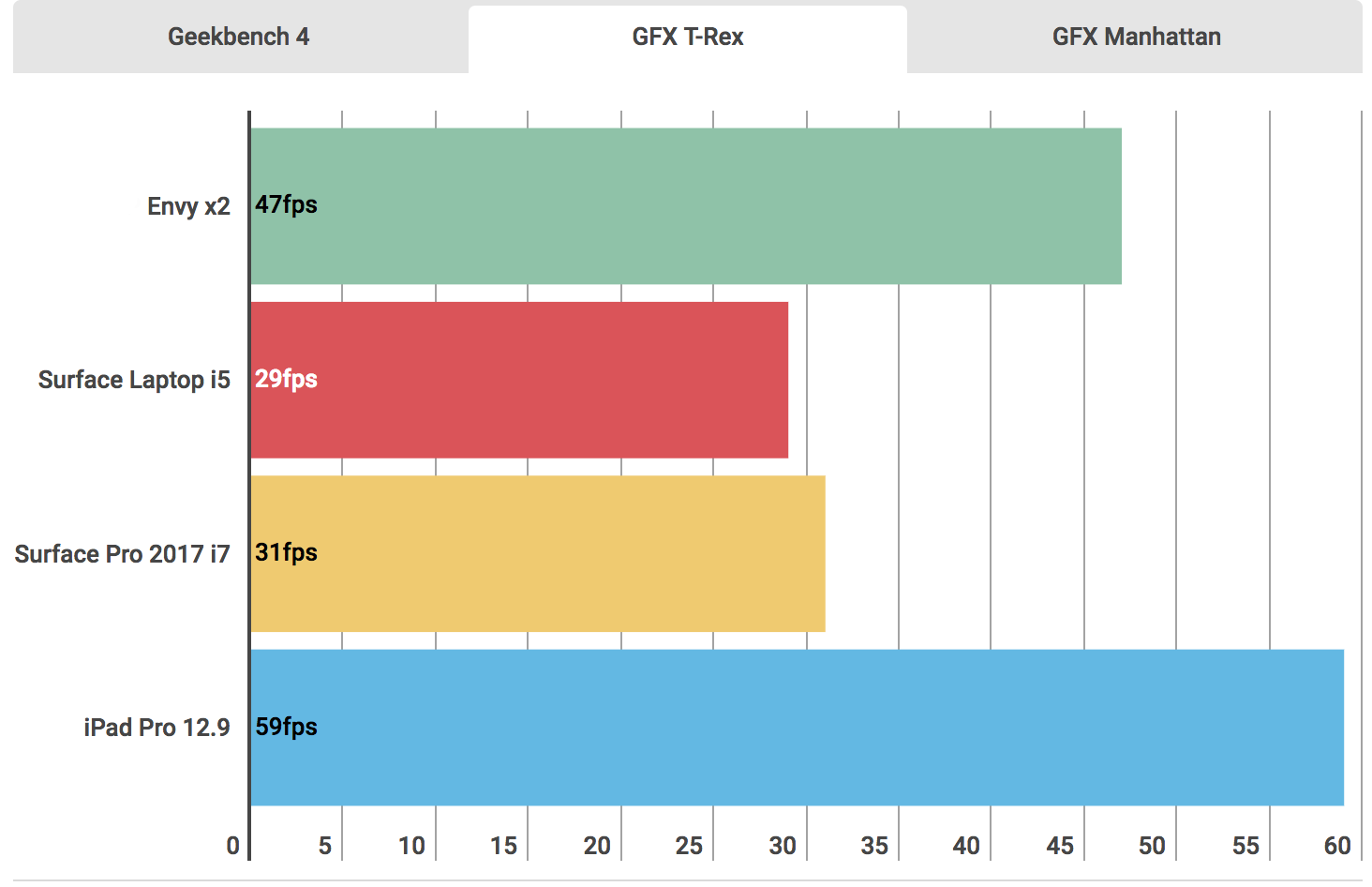 惠普 HP Envy x2评测