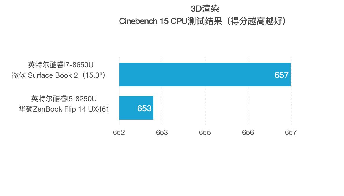 英特尔酷睿i7-8650U与i5-8250U 跑分性能对比