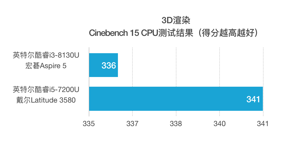英特尔酷睿i3-8130U与i5-7200U 性能跑分对比