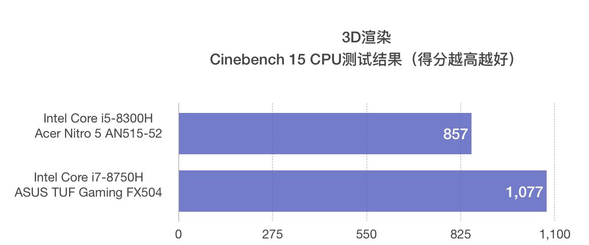 英特尔酷睿i5-8300H和i7-8750H性能跑分对比评测