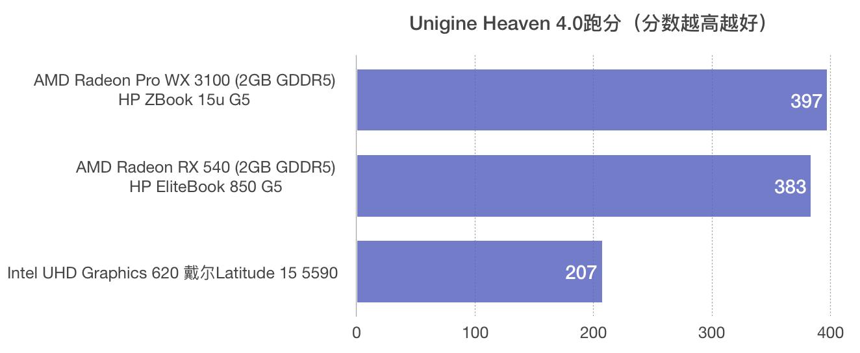 惠普HP ZBook 15u G5 评测