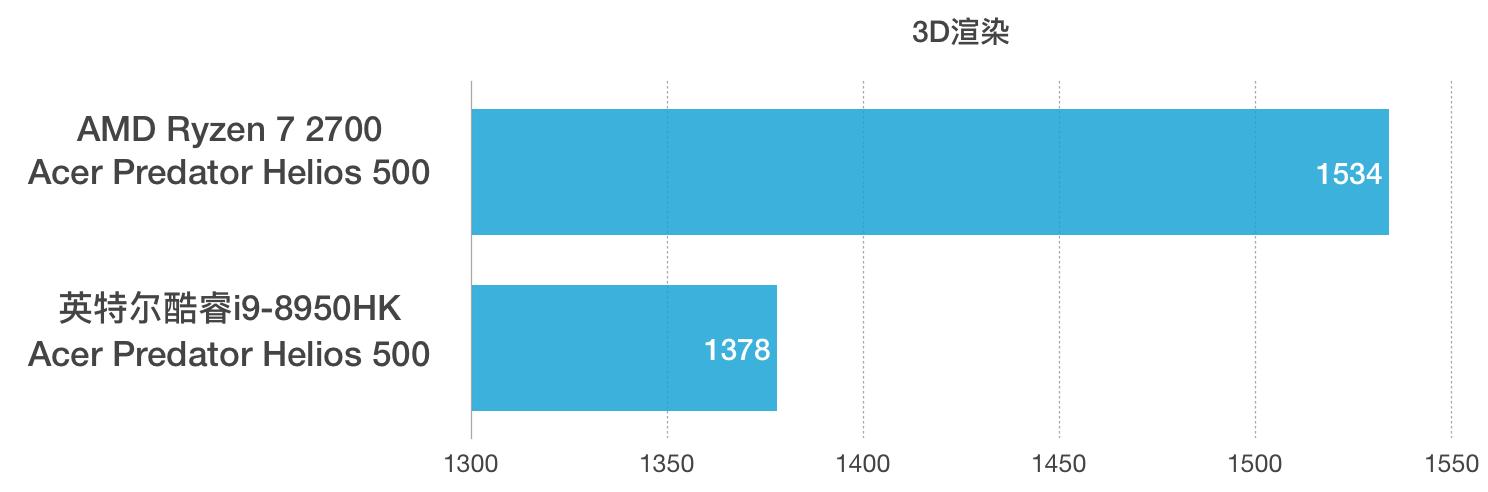 AMD Ryzen 7 2700和i9-8950HK性能跑分对比评测