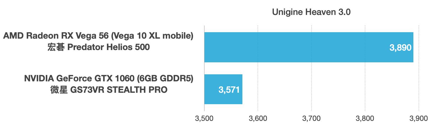 Radeon RX Vega 56和GeForce GTX 1060性能跑分对比评测