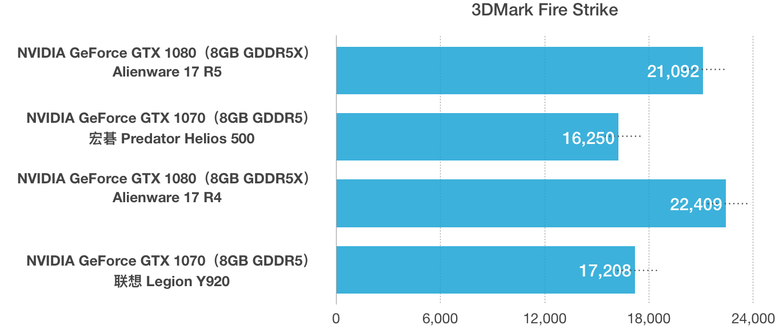 戴尔外星人 Dell Alienware 17 R5 评测