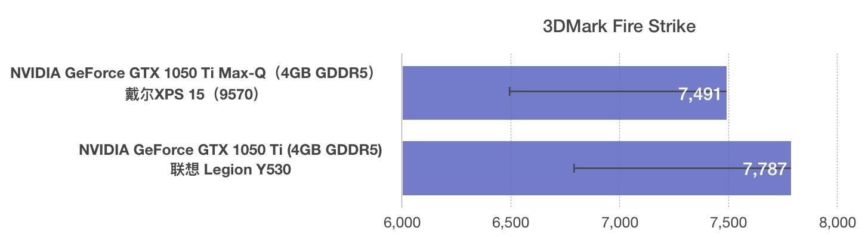 NVIDIA GeForce GTX 1050 Ti Max-Q和1050 Ti性能跑分对比评测