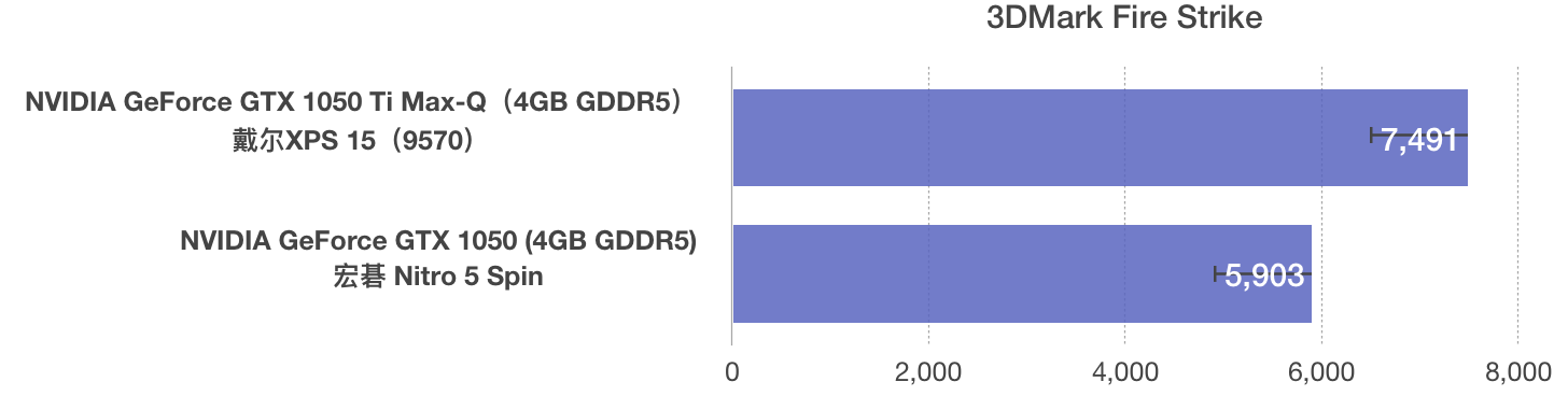 NVIDIA GeForce GTX 1050 Ti Max-Q和GTX 1050性能跑分对比评测