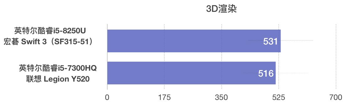 Intel Core i5-8250U和i5-7300HQ性能跑分对比评测