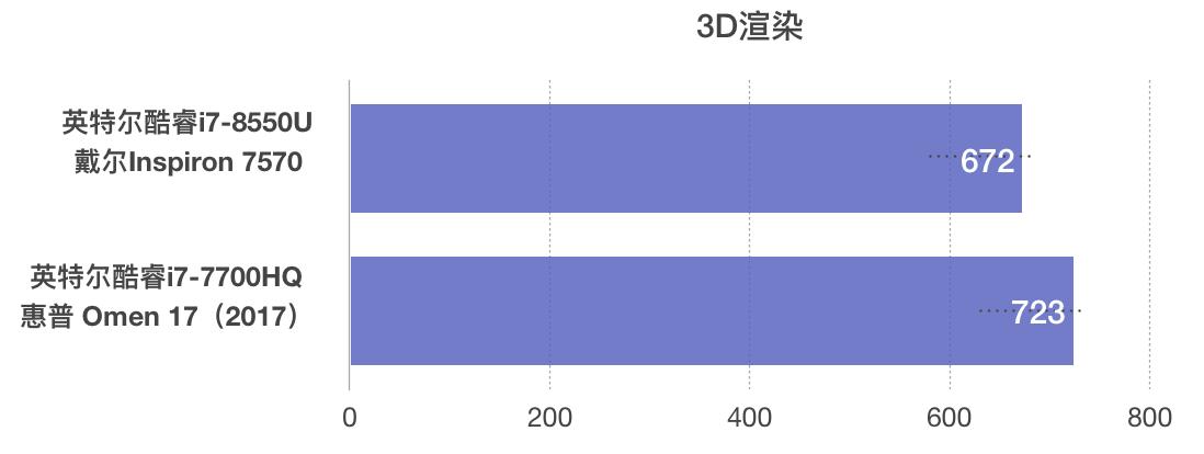 Intel Core i7-8550U和i7-7700HQ性能跑分对比评测
