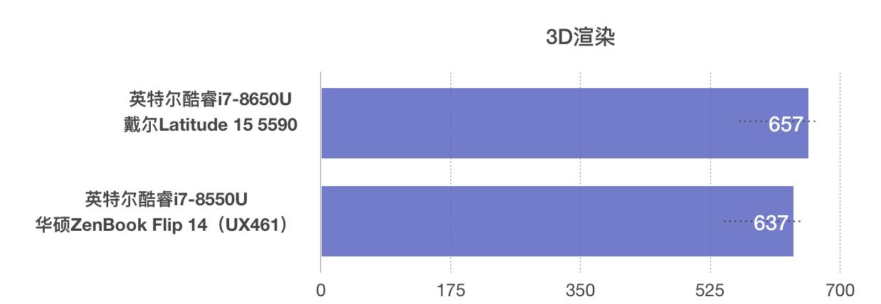 Intel Core i7-8650U和i7-8550U性能跑分对比评测