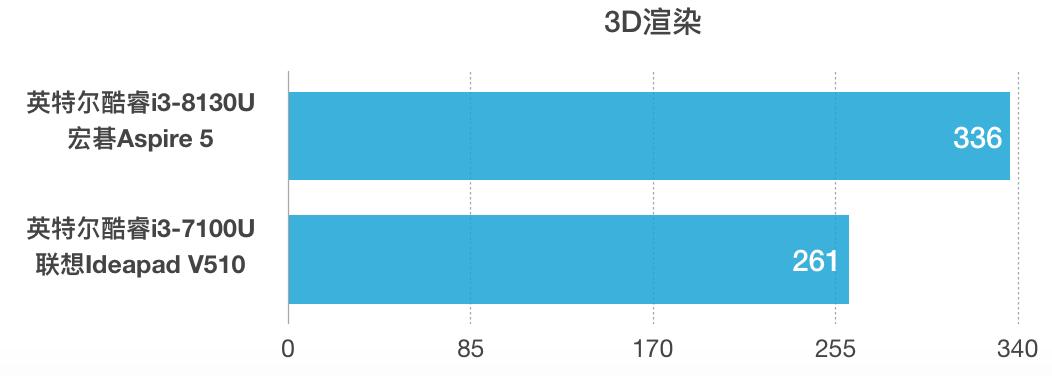 Intel Core i3-8130U和i3-7100U性能跑分对比评测