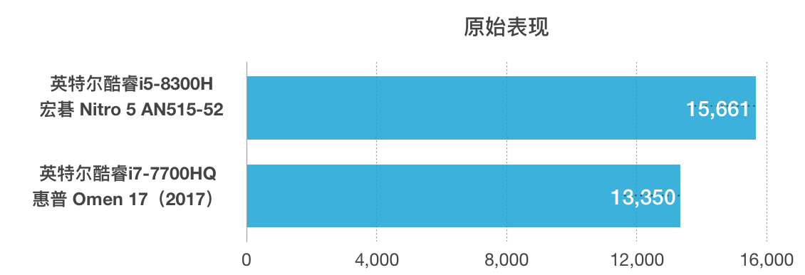 Intel Core i5-8300H和i7-7700HQ性能跑分对比评测