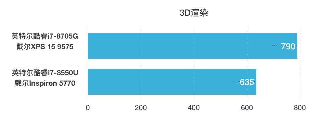 Intel Core i7-8705G和i7-8550U性能跑分对比评测