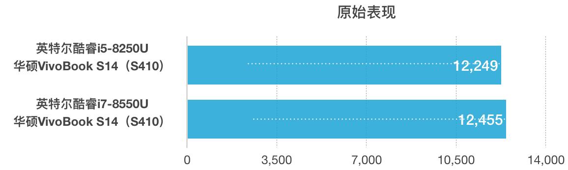ASUS 华硕 灵耀S 2代 评测