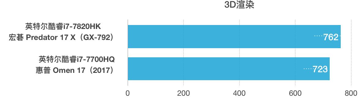 Intel Core i7-7820HK和i7-7700HQ性能跑分对比评测