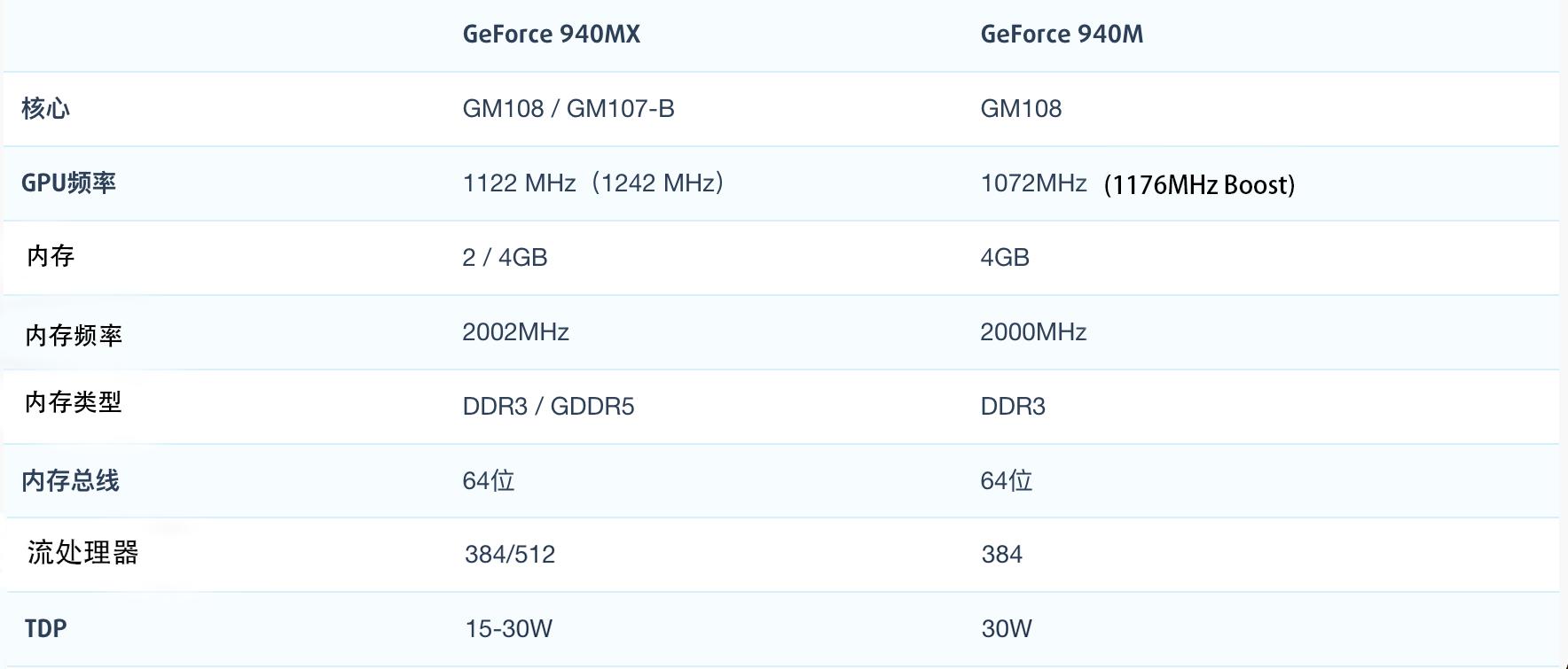 NVIDIA GeForce 940MX和940M<span class=