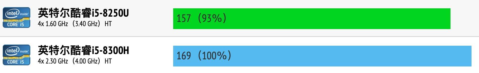 Intel Core i5-8250U和i5-8300H性能跑分对比评测