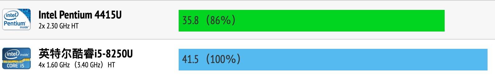 英特尔奔腾4415U和酷睿i5-8250U性能跑分对比评测